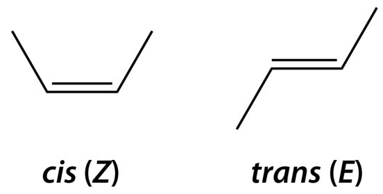 Key Difference Between Conformation and Configuration