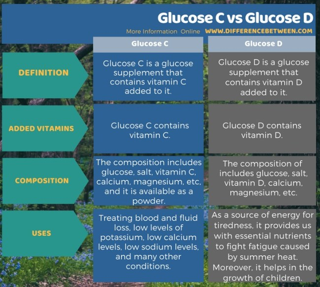 Difference Between Glucose C and Glucose D in Tabular Form
