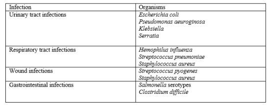 Difference Between Nosocomial and Community Acquired Infection_Figure 3