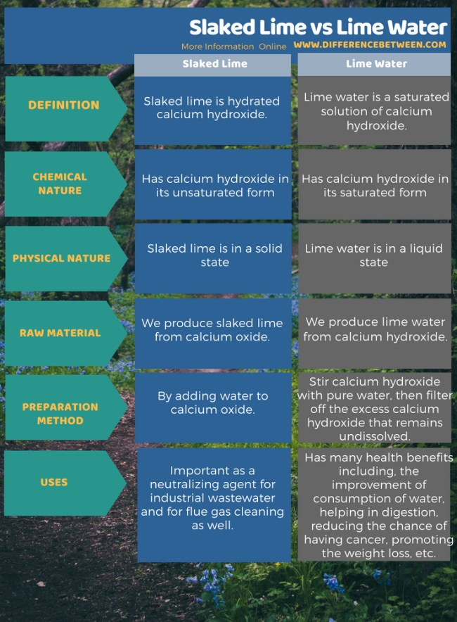 Difference Between Slaked Lime and Lime Water in Tabular Form