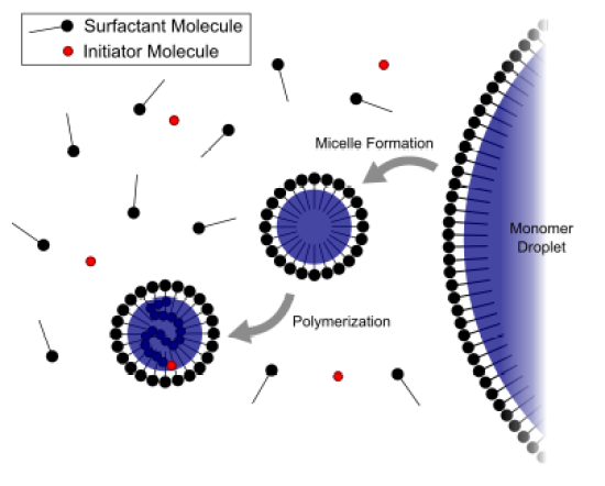 Difference Between Suspension and Emulsion Polymerization_Figure 02