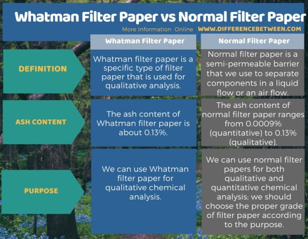 Difference Between Whatman Filter Paper and Normal Filter Paper in Tabular Form