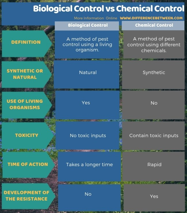 Difference Between Biological Control and Chemical Control in Tabular Form