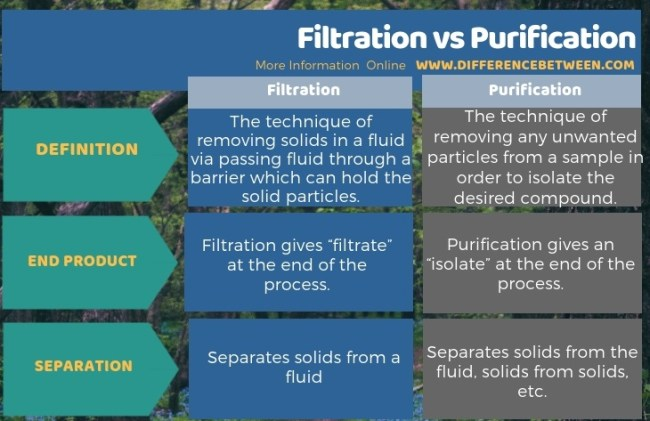 Difference Between Filtration and Purification in Tabular Form