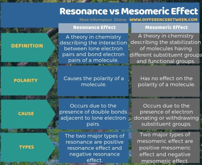 Difference Between Resonance and Mesomeric Effect in Tabular Form