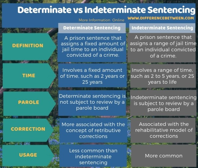 Difference Between Determinate and Indeterminate Sentencing in Tabular Form