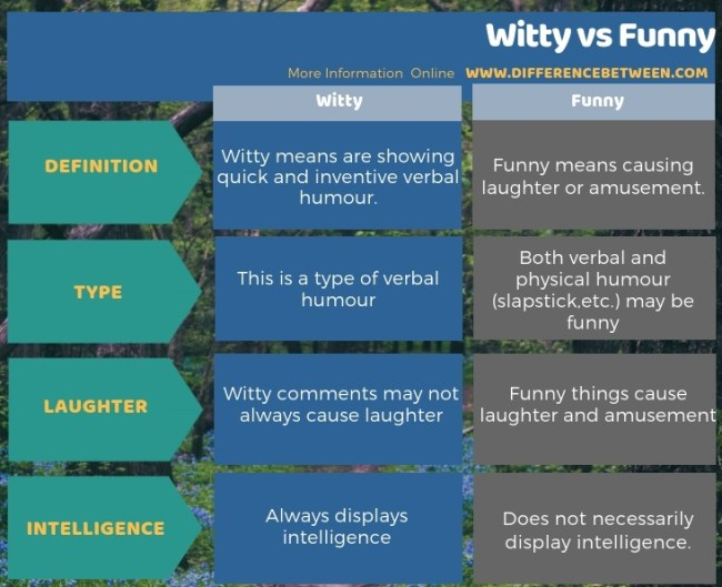 Difference Between Witty and Funny in Tabular Form