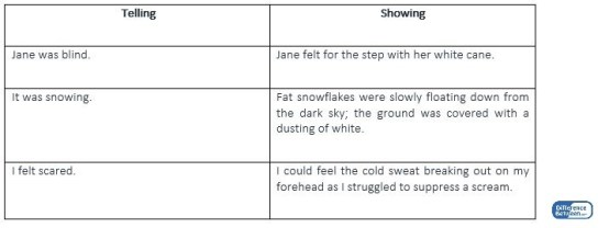 Difference Between Showing and Telling in Writing_Figure 3
