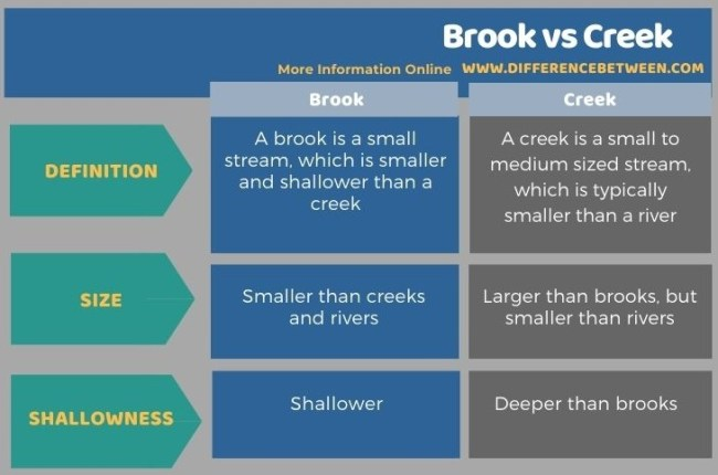 Difference Between Brook and Creek - Tabular Form