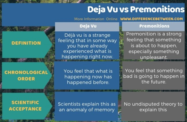 Difference Between Deja Vu and Premonitions in Tabular Form