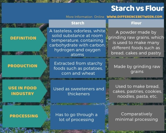 Difference Between Starch and Flour in Tabular Form