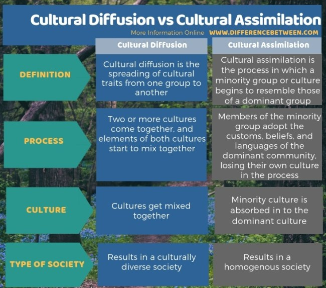 Difference Between Cultural Diffusion and Cultural Assimilation - Tabular Form
