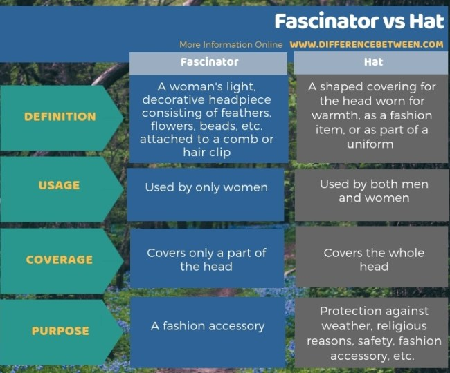 Difference Between Fascinator and Hat - Tabular Form