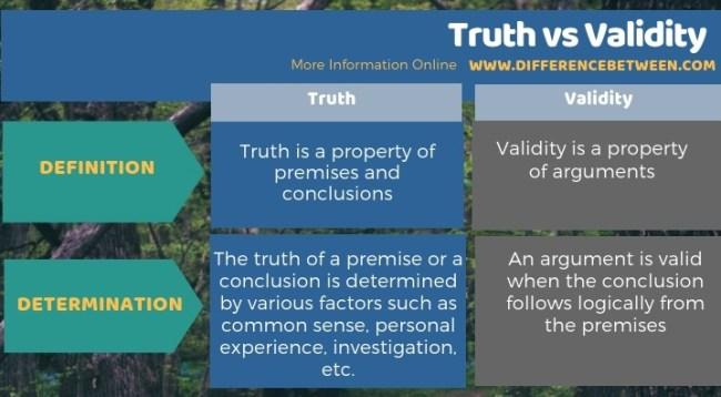 Difference Between Truth and Validity -Tabular Form