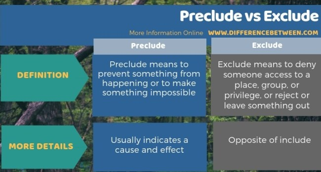 Difference Between Preclude and Exclude - Tabular Form