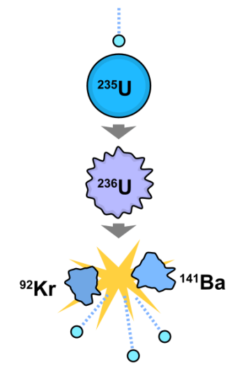 Difference Between Fission and Fragmentation