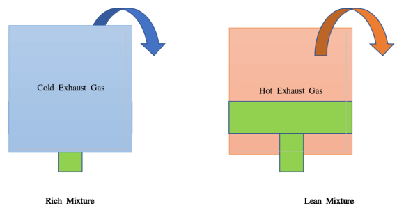 Key Difference - Lean vs Rich Fuel Mixture