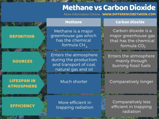 Difference Between Methane and Carbon Dioxide in Tabular Form