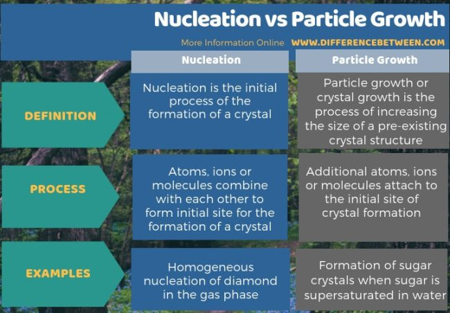 Difference Between Nucleation and Particle Growth in Tabular Form