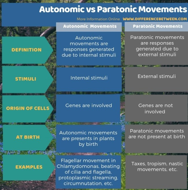 Difference Between Autonomic and Paratonic Movements in Tabular Form