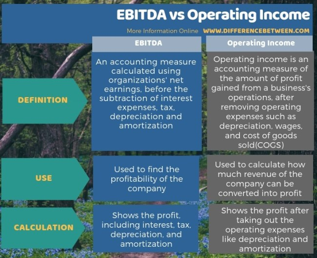 Difference Between EBITDA and Operating Income in Tabular Form