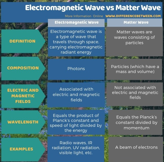 Difference Between Electromagnetic Wave and Matter Wave in Tabular Form