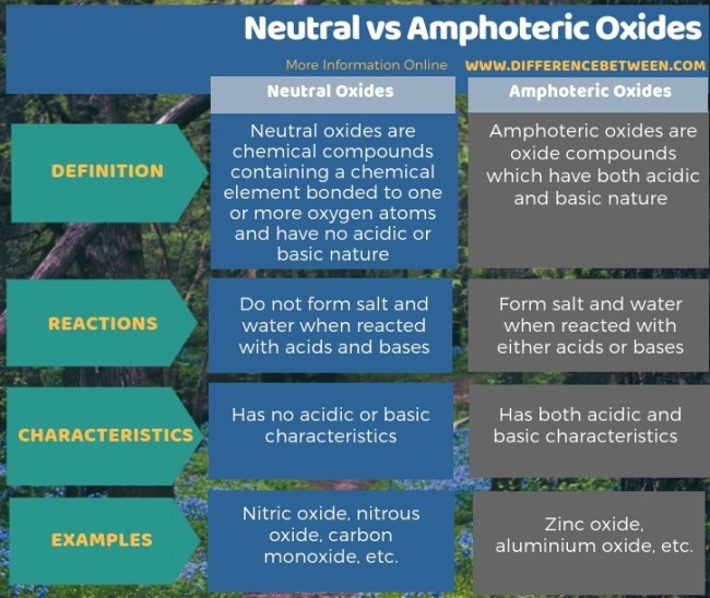 Difference Between Neutral and Amphoteric Oxides in Tabular Form