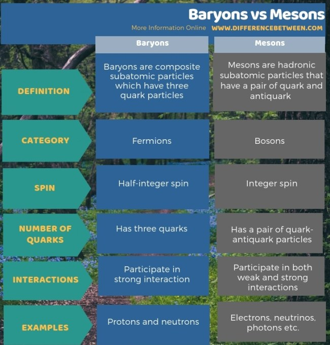 Difference Between Baryons and Mesons in Tabular Form