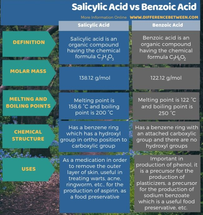 Difference Between Salicylic Acid and Benzoic Acid in Tabular Form