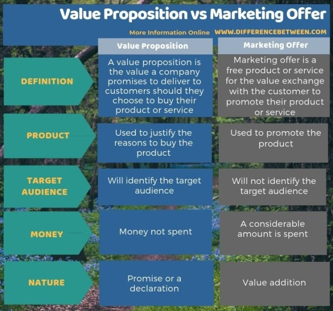 Difference Between Value Proposition and Marketing Offer in Tabular Form