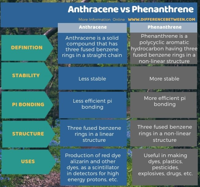 Difference Between Anthracene and Phenanthrene in Tabular Form