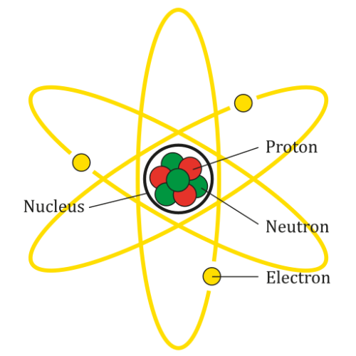Difference Between Cell and Atom