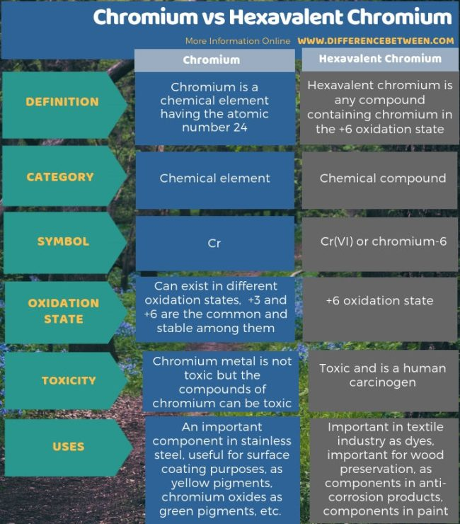 Difference Between Chromium and Hexavalent Chromium in Tabular Form