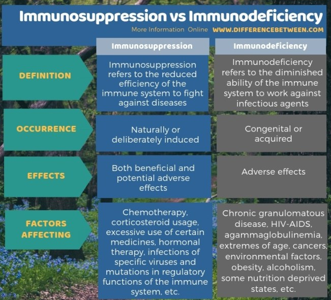 Difference Between Immunosuppression and Immunodeficiency - Tabular Form