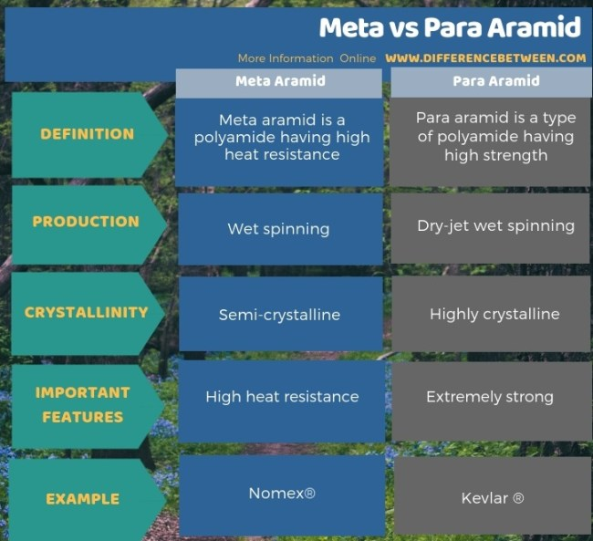 Difference Between Meta and Para Aramid in Tabular Form