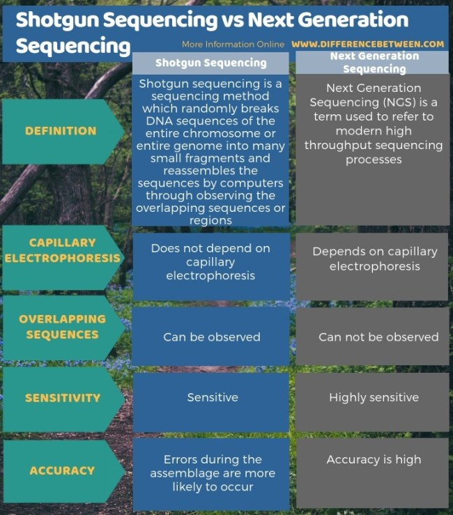 Difference Between Shotgun Sequencing and Next Generation Sequencing in Tabular Form