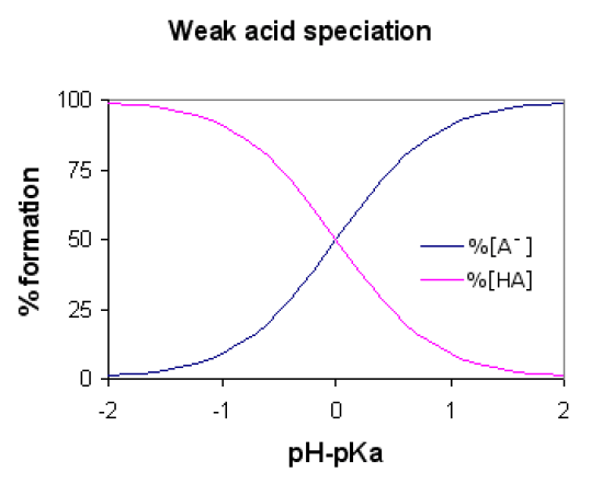 Difference Between Weak Acid and Dilute Acid