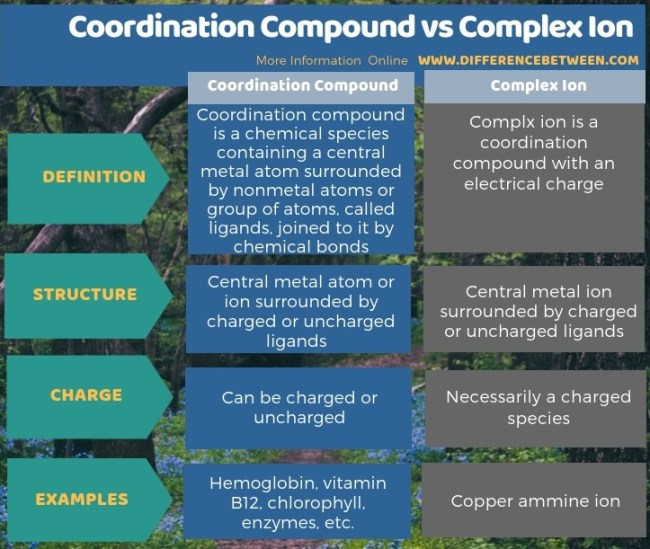 Difference Between Coordination Compound and Complex Ion - Tabular Form