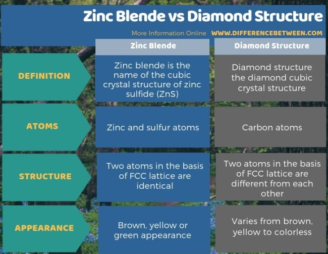 Difference Between Zinc Blende and Diamond Structure - Tabular Form
