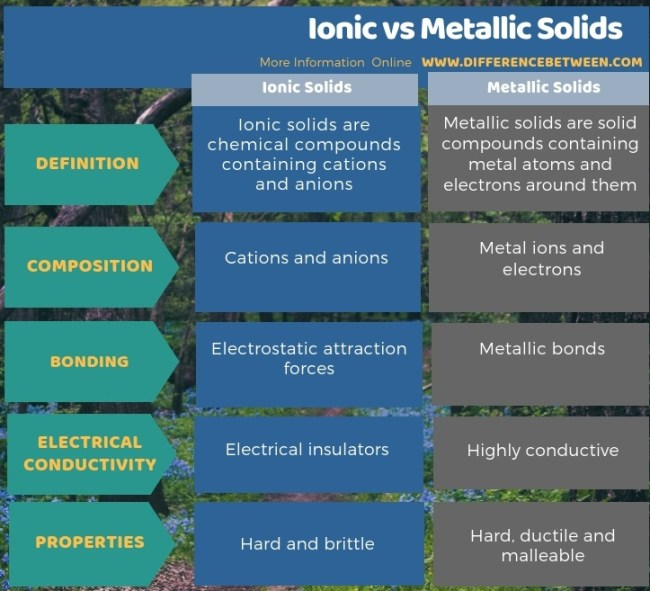 Difference Between Ionic and Metallic Solids in Tabular Form