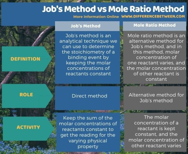 Difference Between Job's Method and Mole Ratio Method in Tabular Form