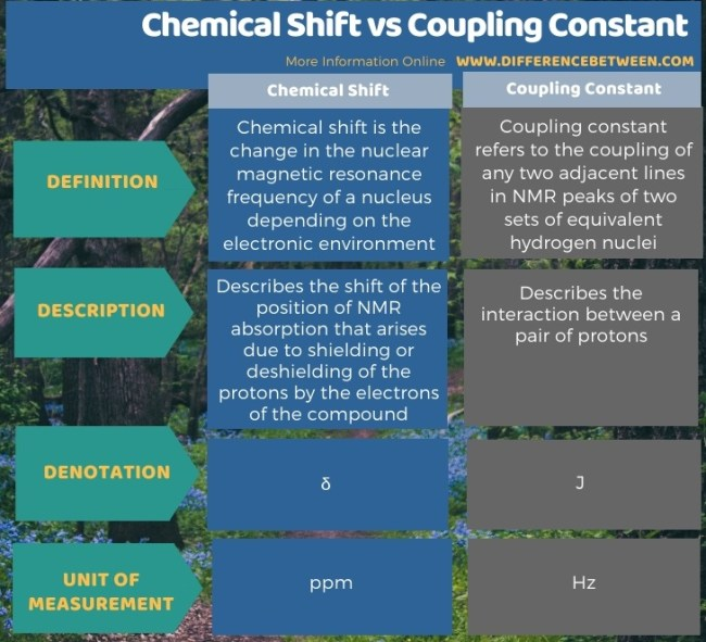 Difference Between Chemical Shift and Coupling Constant in Tabular Form