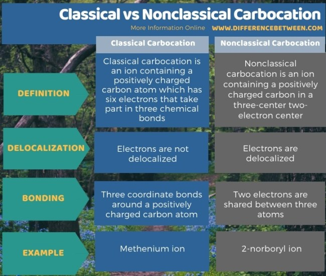 Difference Between Classical and Nonclassical Carbocation in Tabular Form