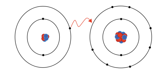 Difference Between Ionic and Electrostatic Interactions