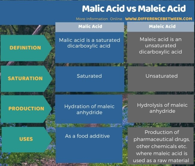 Difference Between Malic Acid and Maleic Acid in Tabular Form