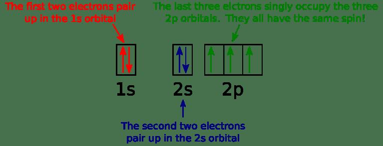 orbital diagram for Nitrogen