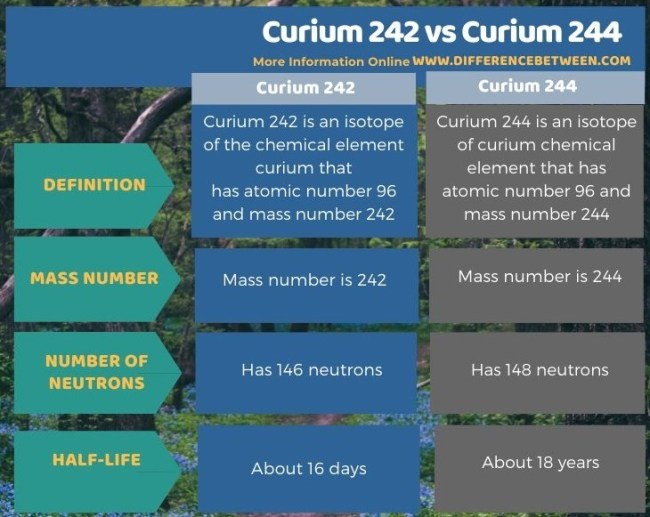 Difference Between Curium 242 and Curium 244 in Tabular Form