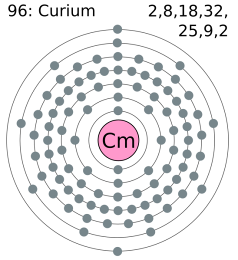 Difference Between Curium 242 and Curium 244