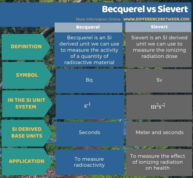 Difference Between Becquerel and Sievert in Tabular Form