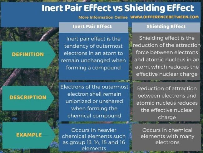 Difference Between Inert Pair Effect and Shielding Effect in Tabular Form